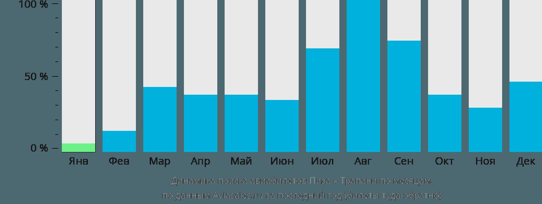 Динамика поиска авиабилетов из Пизы в Трапани по месяцам