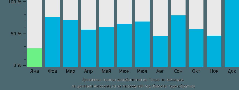 Динамика поиска авиабилетов из Паско по месяцам