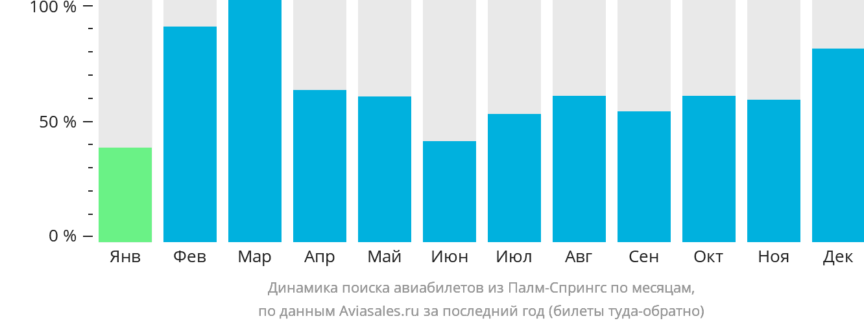 Динамика поиска авиабилетов из Палм-Спрингса по месяцам