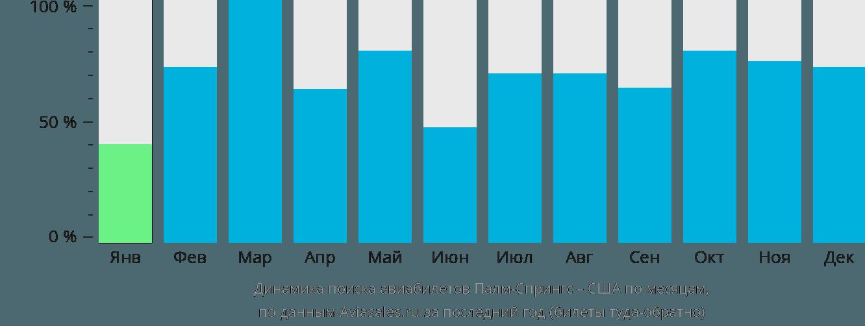 Динамика поиска авиабилетов из Палм-Спрингса в США по месяцам