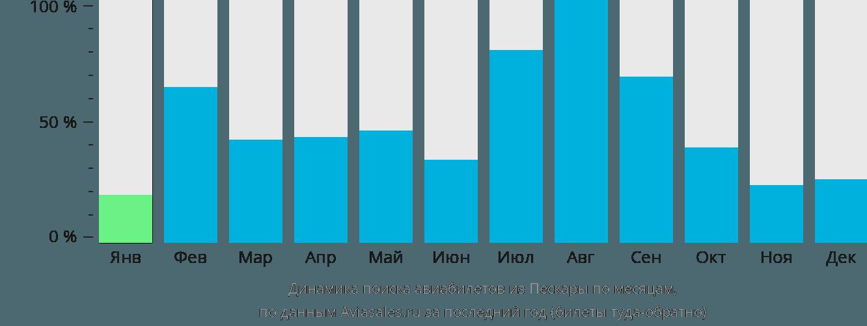 Динамика поиска авиабилетов из Пескары по месяцам