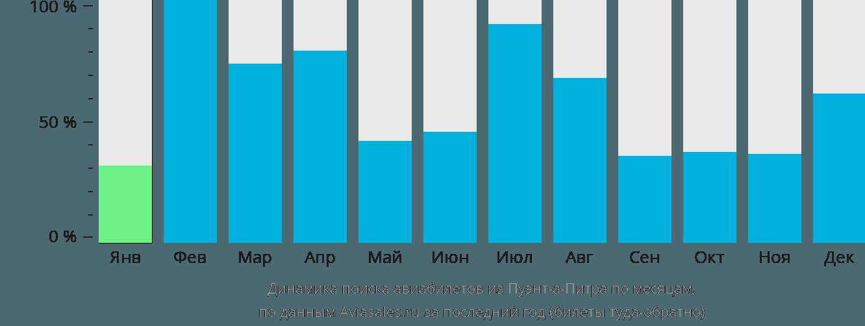 Динамика поиска авиабилетов из Пуэнт-а-Питра по месяцам