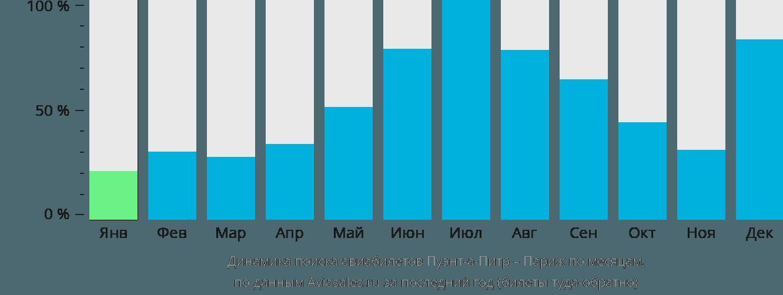 Динамика поиска авиабилетов из Пуэнт-а-Питра в Париж по месяцам