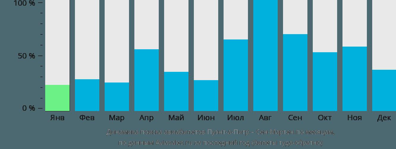 Динамика поиска авиабилетов из Пуэнт-а-Питра в Сен-Мартен по месяцам