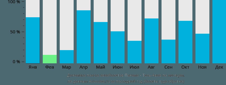 Динамика поиска авиабилетов из Панамы в Тель-Авив по месяцам