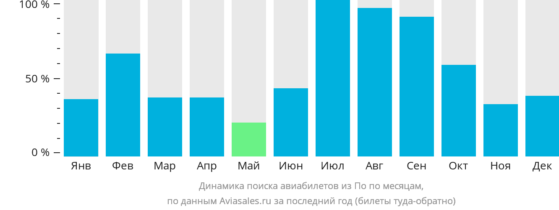 Динамика поиска авиабилетов из По по месяцам
