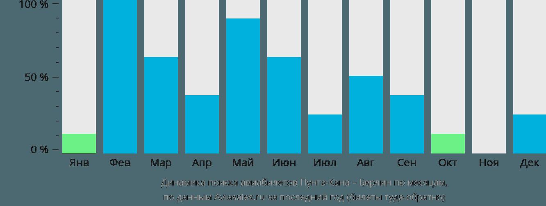 Динамика поиска авиабилетов из Пунта-Каны в Берлин по месяцам