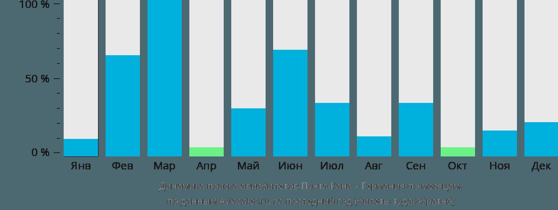 Динамика поиска авиабилетов из Пунта-Каны в Германию по месяцам
