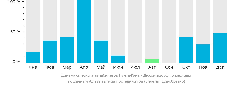 Динамика поиска авиабилетов из Пунта-Каны в Дюссельдорф по месяцам