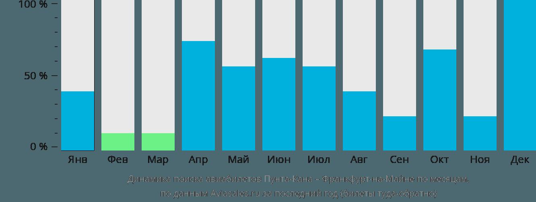 Динамика поиска авиабилетов из Пунта-Каны во Франкфурт-на-Майне по месяцам