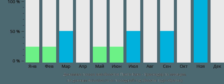 Динамика поиска авиабилетов из Пунта-Каны в Краснодар по месяцам
