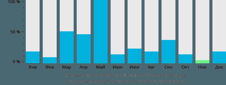 Динамика поиска авиабилетов из Пунта-Каны в Мюнхен по месяцам