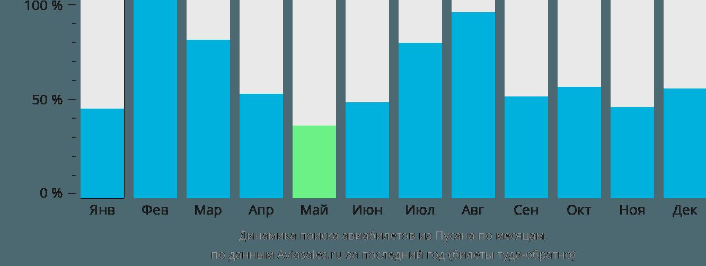 Динамика поиска авиабилетов из Пусана по месяцам