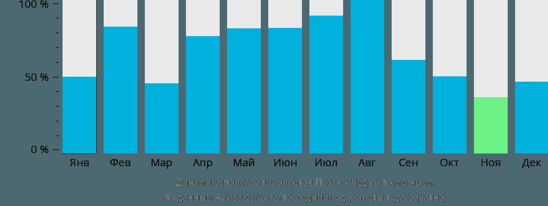 Динамика поиска авиабилетов из Пусана в Чеджу по месяцам