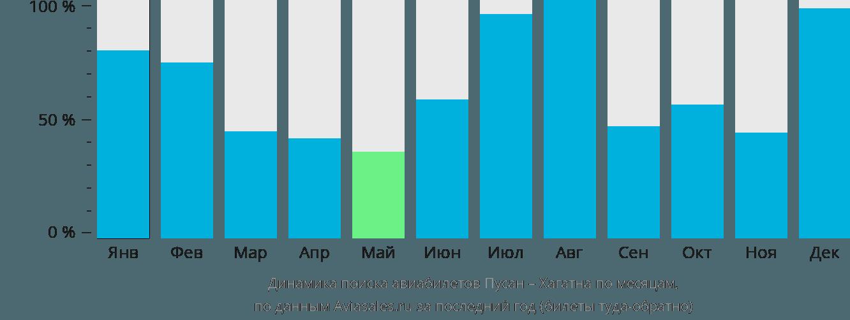 Динамика поиска авиабилетов из Пусана в Хагатну по месяцам