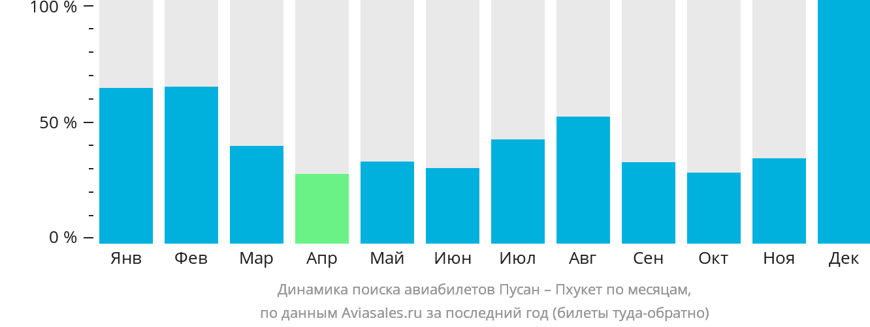 Динамика поиска авиабилетов из Пусана на Пхукет по месяцам
