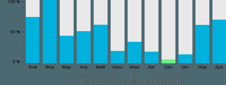 Динамика поиска авиабилетов из Пусана в Калибо по месяцам