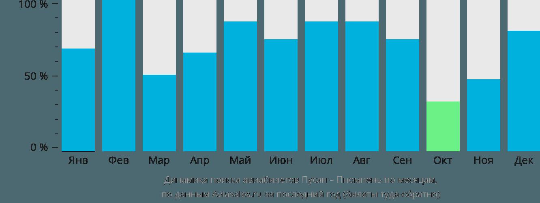 Динамика поиска авиабилетов из Пусана в Пномпень по месяцам