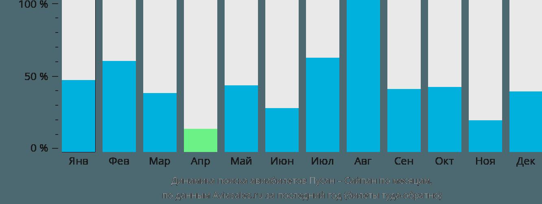 Динамика поиска авиабилетов из Пусана в Сайпан по месяцам