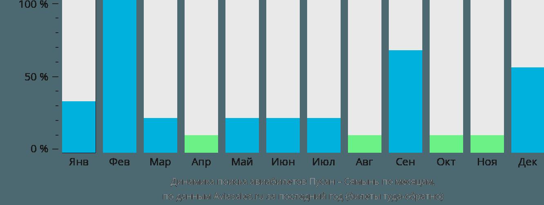 Динамика поиска авиабилетов из Пусана в Сямынь по месяцам