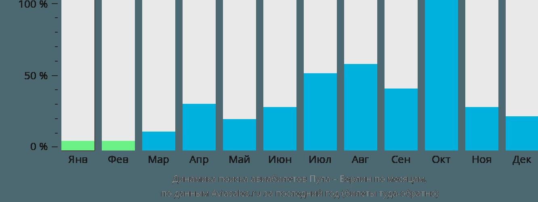 Динамика поиска авиабилетов из Пулы в Берлин по месяцам