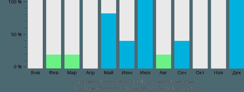 Динамика поиска авиабилетов из Пулы в Самару по месяцам