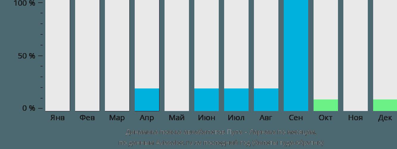 Динамика поиска авиабилетов из Пулы в Ларнаку по месяцам