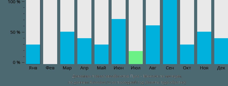 Динамика поиска авиабилетов из Пулы в Мюнхен по месяцам