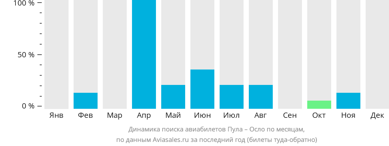 Динамика поиска авиабилетов из Пулы в Осло по месяцам