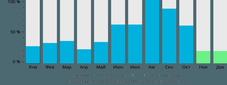 Динамика поиска авиабилетов из Пулы в Россию по месяцам