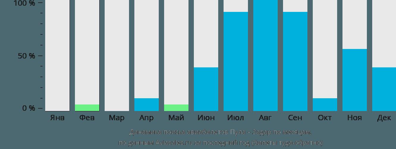 Динамика поиска авиабилетов из Пулы в Задар по месяцам