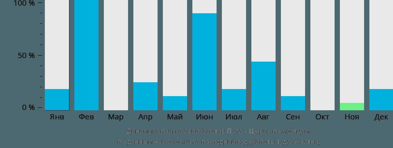 Динамика поиска авиабилетов из Пулы в Цюрих по месяцам