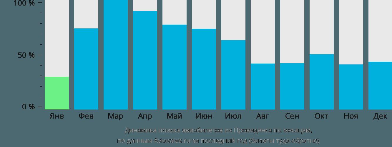 Динамика поиска авиабилетов из Провиденса по месяцам