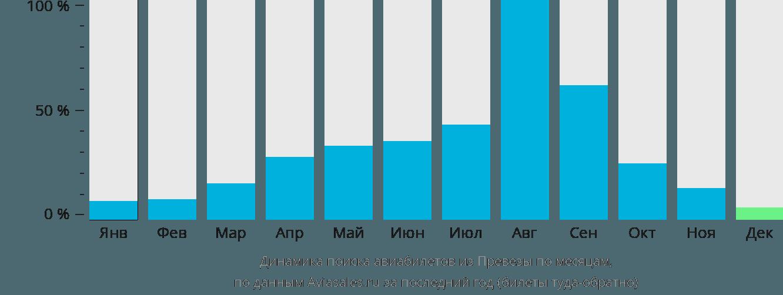Динамика поиска авиабилетов из Превезы по месяцам