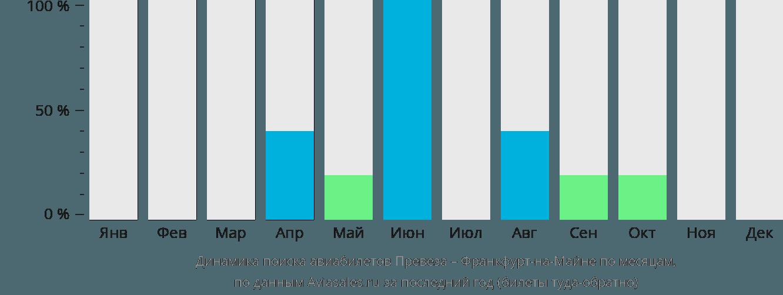 Динамика поиска авиабилетов из Превезы во Франкфурт-на-Майне по месяцам
