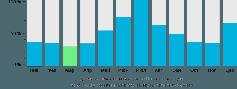 Динамика поиска авиабилетов из Певека по месяцам