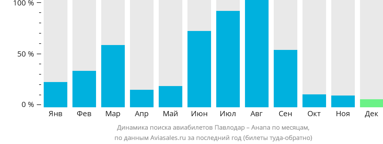 Динамика поиска авиабилетов из Павлодара в Анапу по месяцам
