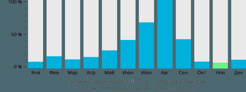 Динамика поиска авиабилетов из Павлодара в Сочи по месяцам