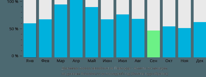 Динамика поиска авиабилетов из Павлодара в Алматы по месяцам