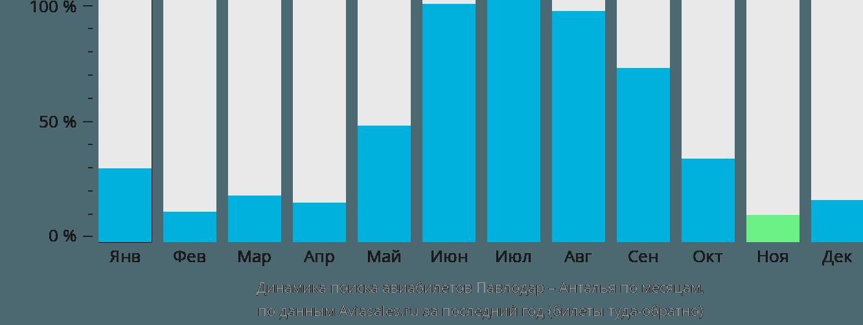 Динамика поиска авиабилетов из Павлодара в Анталью по месяцам