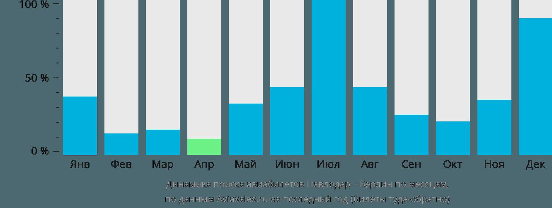 Динамика поиска авиабилетов из Павлодара в Берлин по месяцам