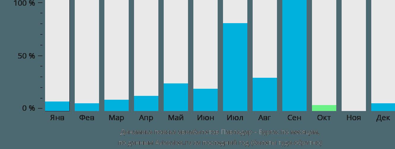 Динамика поиска авиабилетов из Павлодара в Бургас по месяцам