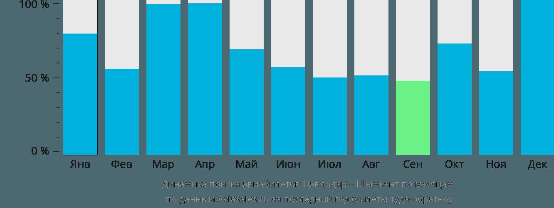 Динамика поиска авиабилетов из Павлодара в Шымкент по месяцам