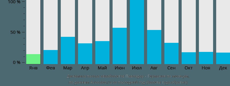 Динамика поиска авиабилетов из Павлодара в Германию по месяцам