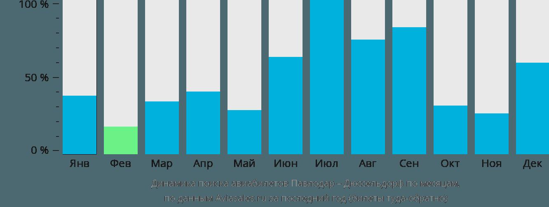Динамика поиска авиабилетов из Павлодара в Дюссельдорф по месяцам