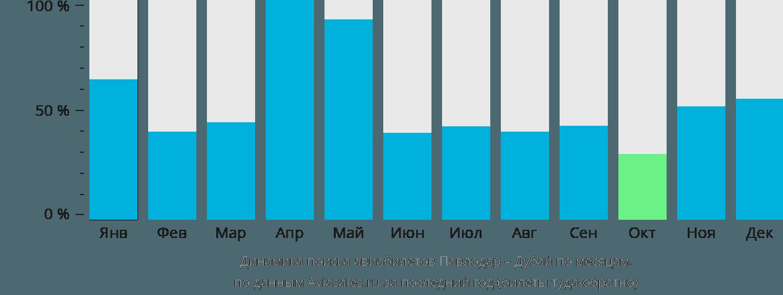 Динамика поиска авиабилетов из Павлодара в Дубай по месяцам