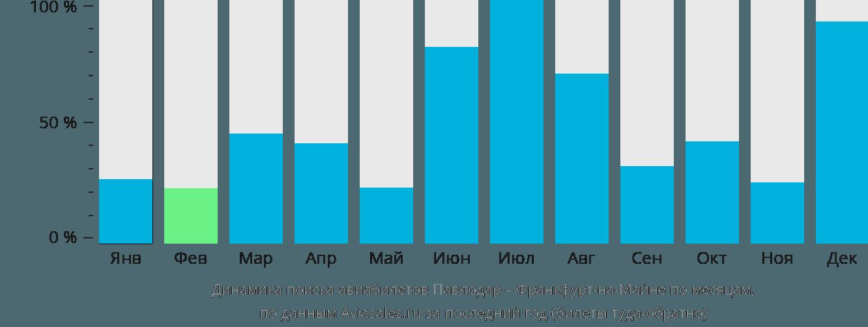 Динамика поиска авиабилетов из Павлодара во Франкфурт-на-Майне по месяцам