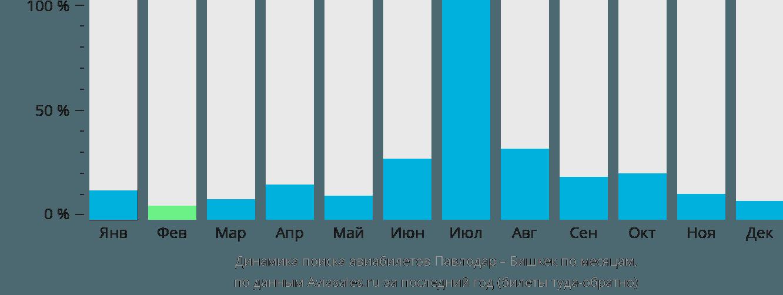 Динамика поиска авиабилетов из Павлодара в Бишкек по месяцам