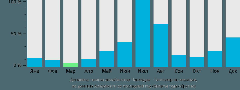 Динамика поиска авиабилетов из Павлодара в Ганновер по месяцам