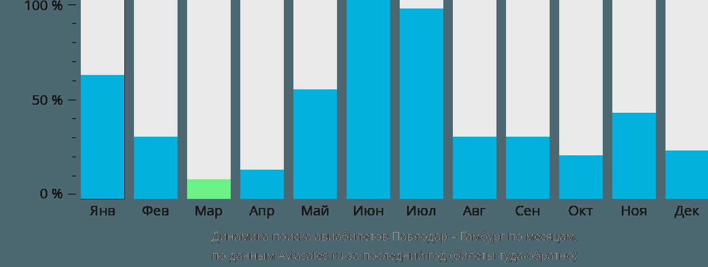 Динамика поиска авиабилетов из Павлодара в Гамбург по месяцам